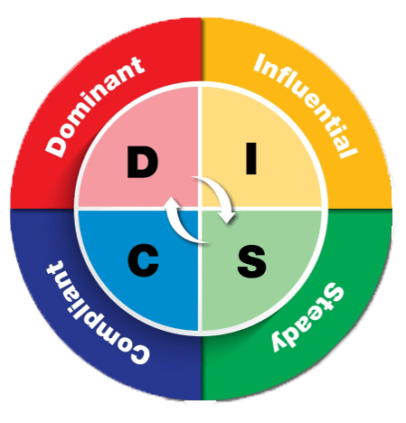 Better Than The Disc Assessment - The Body Energy Map With Dr. Dar Hawks
