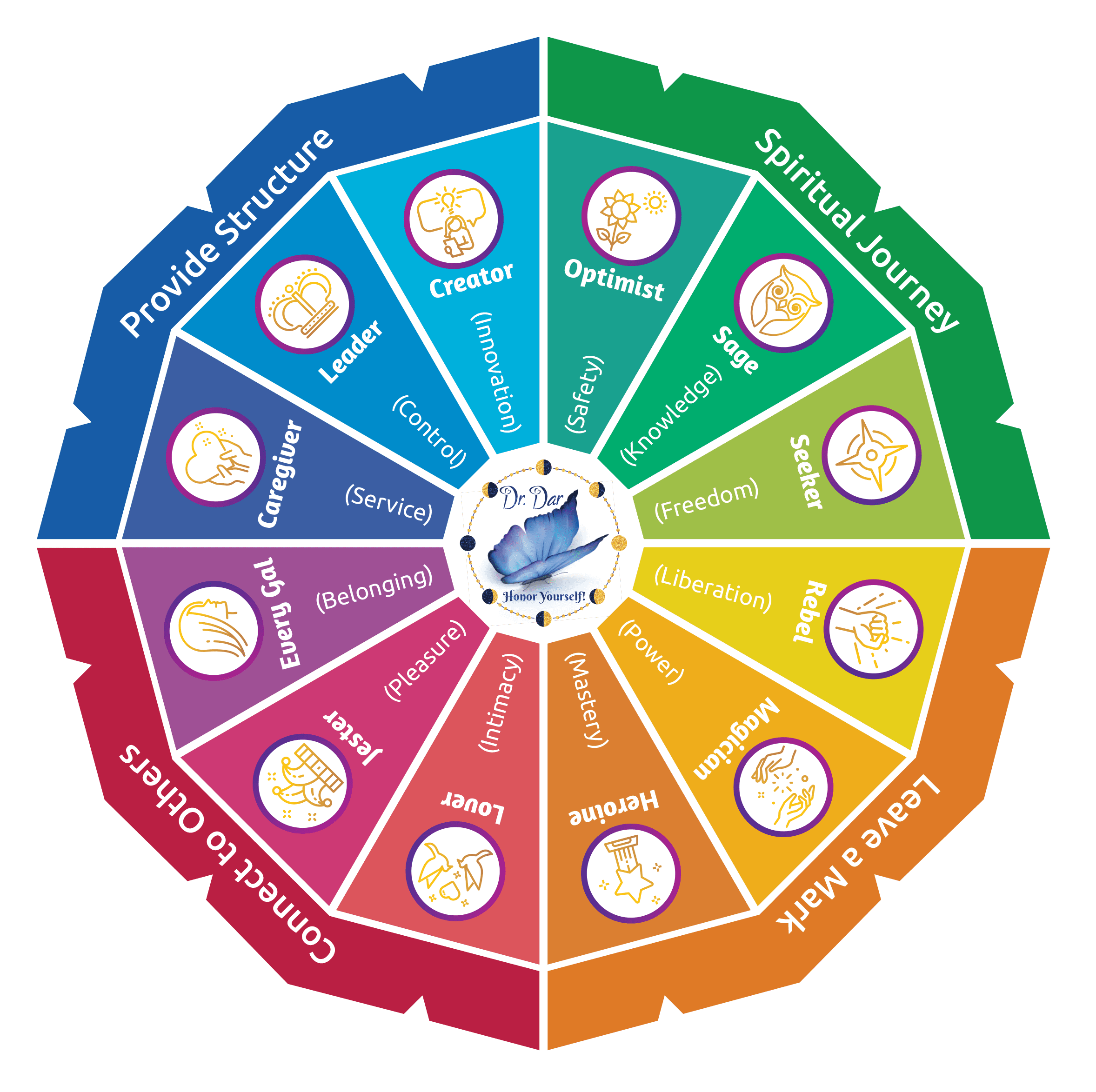 Nurture Your Nature Archetype Wheel - Dr. Dar Hawks Brand